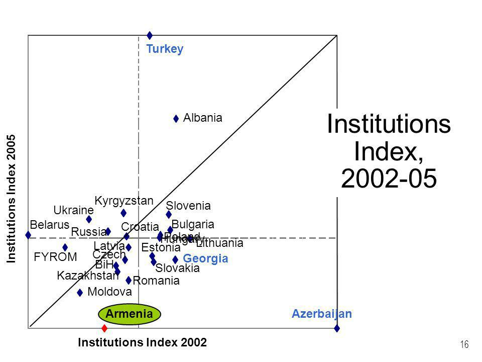 16 Kyrgyzstan Russia Azerbaijan Kazakhstan Armenia Georgia Estonia Lithuania Latvia Moldova Bulgaria Romania Slovakia Czech Hungary Belarus Ukraine Poland Slovenia BiH Turkey Croatia Albania FYROM Institutions Index 2005 Institutions Index 2002 Institutions Index,