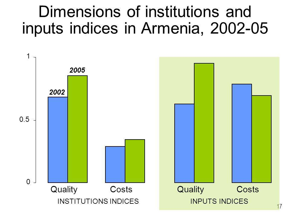 17 Dimensions of institutions and inputs indices in Armenia, 2002-05 0 0.5 1 QualityCostsQualityCosts INSTITUTIONS INDICESINPUTS INDICES 2002 2005