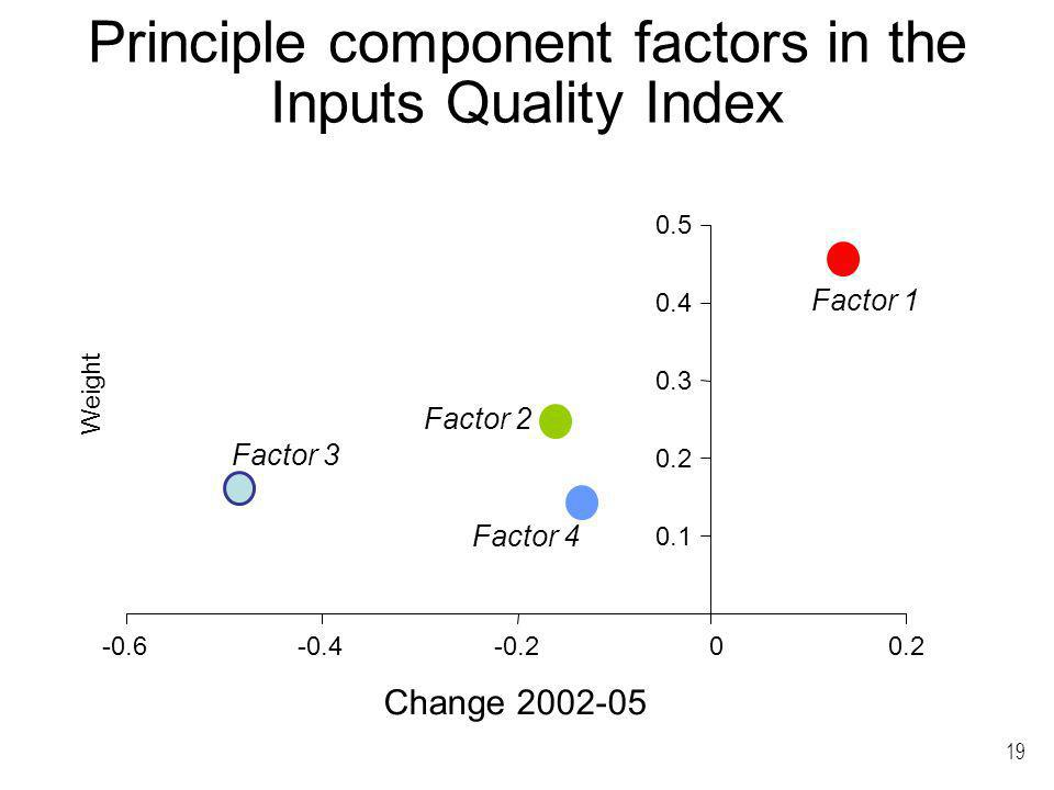 19 Principle component factors in the Inputs Quality Index 0.1 0.2 0.3 0.4 0.5 -0.6-0.4-0.200.2 Factor 1 Factor 2 Factor 4 Factor 3 Change 2002-05 Weight