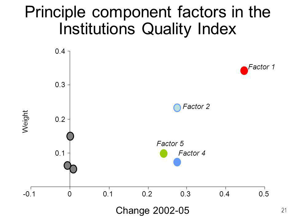 21 Principle component factors in the Institutions Quality Index Factor 1 Factor 2 Factor 4 Factor 5 Change Weight
