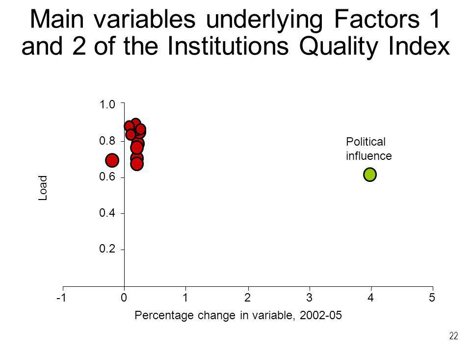 22 Main variables underlying Factors 1 and 2 of the Institutions Quality Index 0.2 0.4 0.6 0.8 1.0 012345 Percentage change in variable, 2002-05 Load