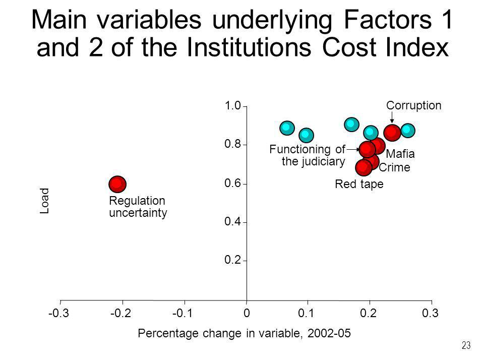 23 Main variables underlying Factors 1 and 2 of the Institutions Cost Index 0.2 0.4 0.6 0.8 1.0 -0.3-0.2-0.100.10.20.3 Percentage change in variable, 2002-05 Load Corruption Mafia Functioning of the judiciary Crime Regulation uncertainty Red tape