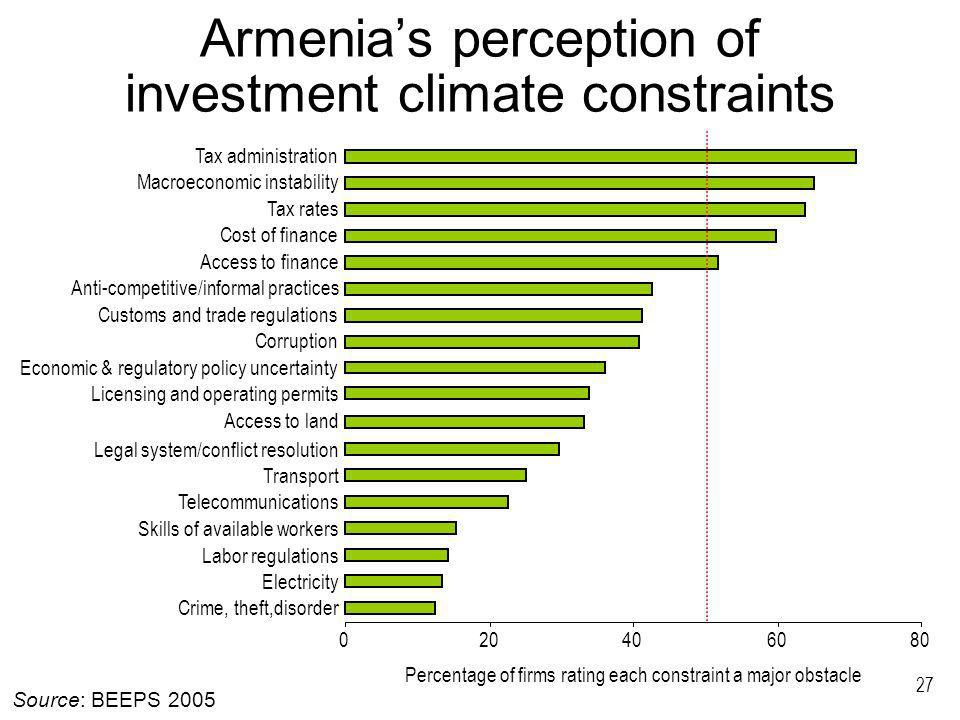 27 Armenias perception of investment climate constraints Crime, theft,disorder Electricity Labor regulations Skills of available workers Telecommunications Transport Legal system/conflict resolution Access to land Licensing and operating permits Economic & regulatory policy uncertainty Corruption Customs and trade regulations Anti-competitive/informal practices Access to finance Cost of finance Tax rates Macroeconomic instability Tax administration Percentage of firms rating each constraint a major obstacle Source: BEEPS 2005
