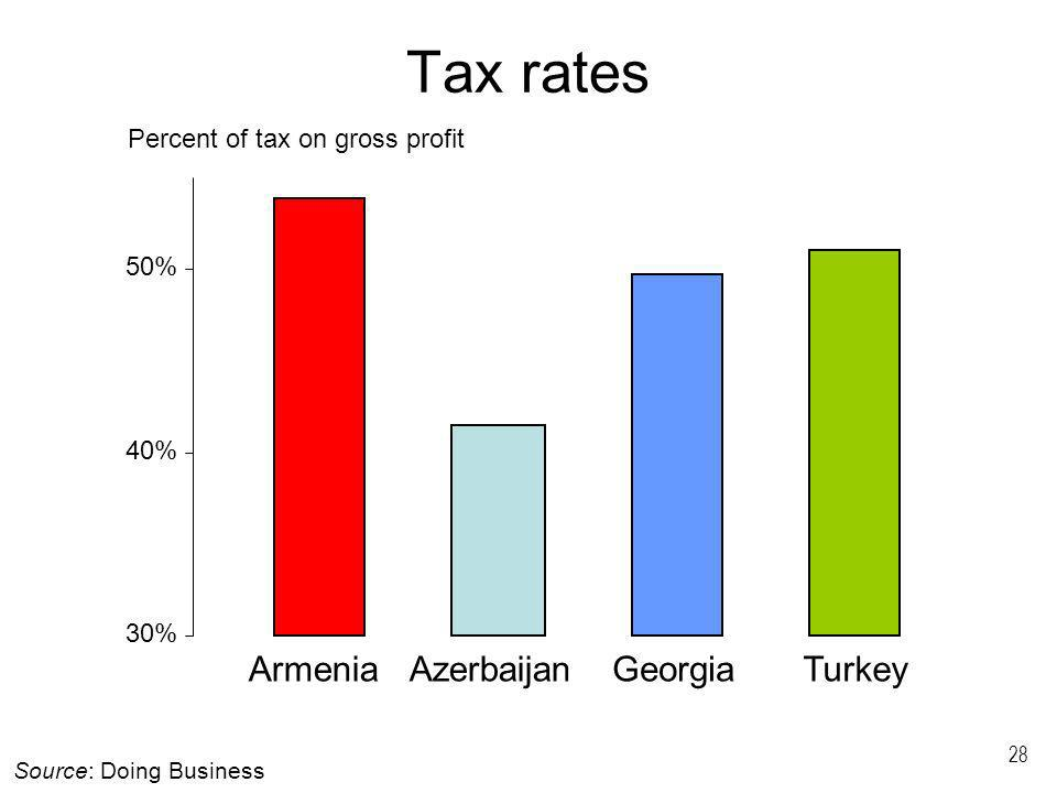 28 Tax rates 30% 40% 50% ArmeniaAzerbaijanGeorgiaTurkey Source: Doing Business Percent of tax on gross profit