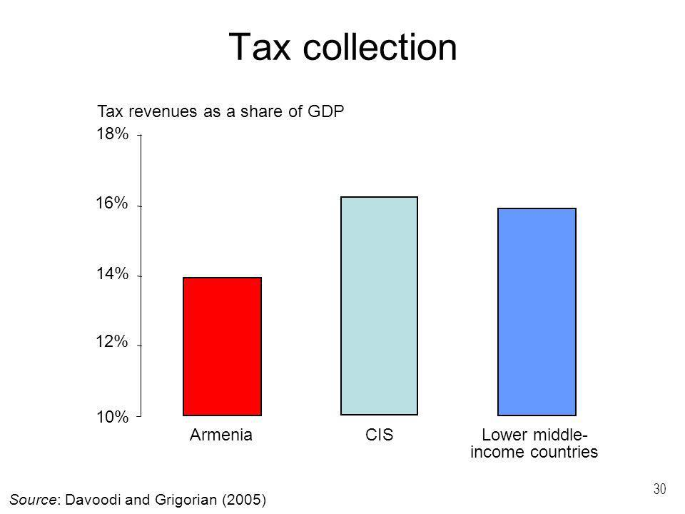 30 Tax collection Source: Davoodi and Grigorian (2005) ArmeniaCISLower middle- income countries 10% 18% Tax revenues as a share of GDP 12% 14% 16%