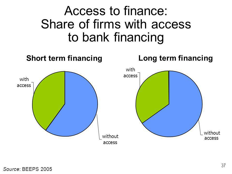 37 Access to finance: Share of firms with access to bank financing without access with access Short term financing with access without access Long ter