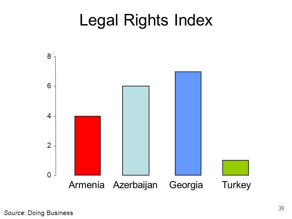 39 Legal Rights Index 0 2 4 6 8 ArmeniaAzerbaijanGeorgiaTurkey Source: Doing Business