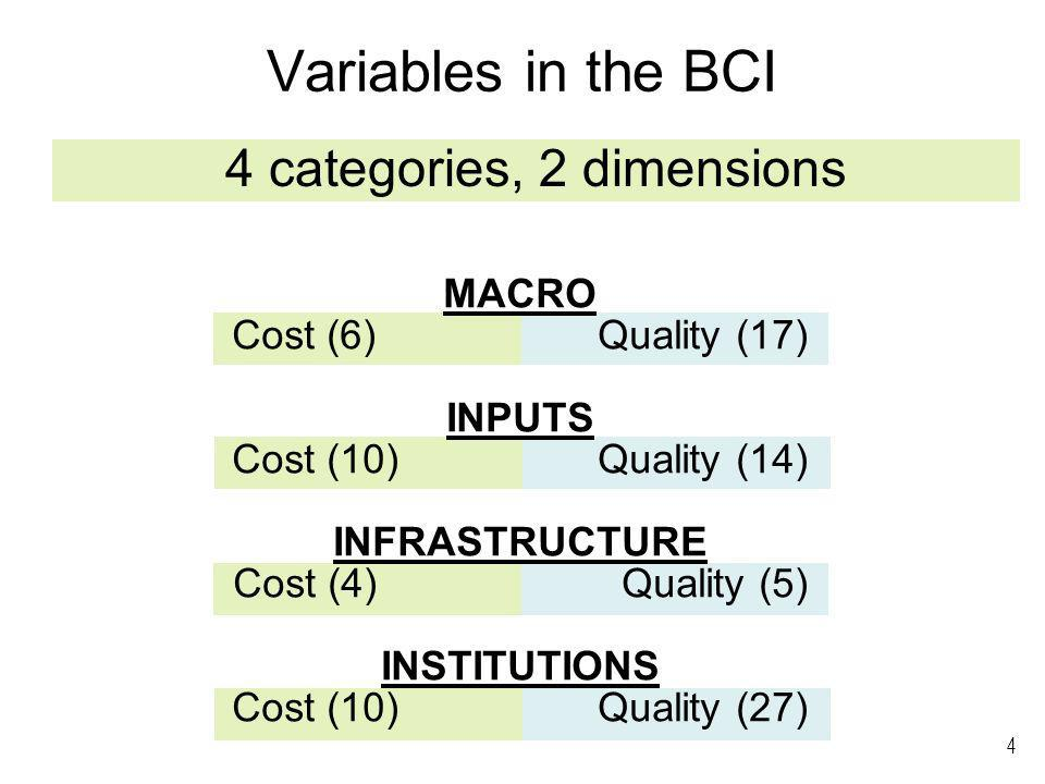 4 Variables in the BCI 4 categories, 2 dimensions MACRO Cost (6)Quality (17) INPUTS Cost (10)Quality (14) INFRASTRUCTURE Cost (4) Quality (5) INSTITUTIONS Cost (10)Quality (27)