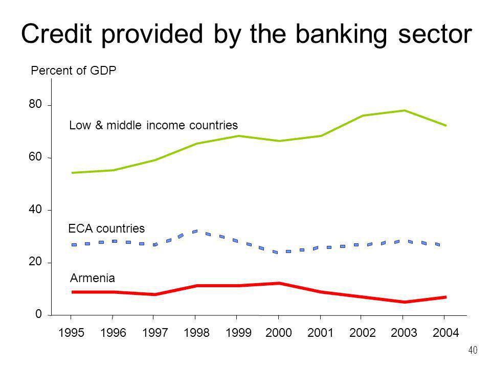 40 Credit provided by the banking sector 0 20 40 60 80 1995199619971998199920002001200220032004 Armenia ECA countries Low & middle income countries Pe