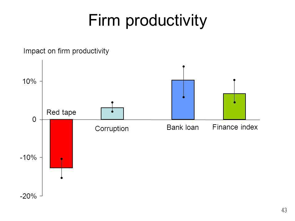 43 Firm productivity -20% -10% 0 10% Corruption Bank loan Finance index Impact on firm productivity Red tape