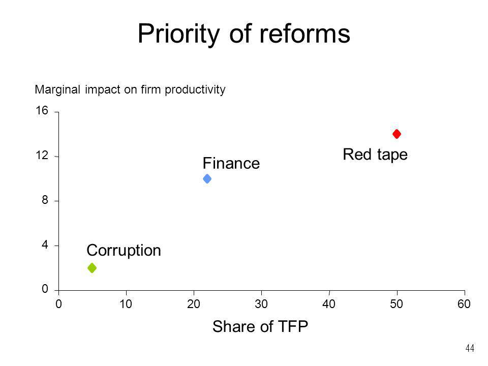 44 Priority of reforms 0 4 8 12 16 0102030405060 Share of TFP Marginal impact on firm productivity Corruption Finance Red tape