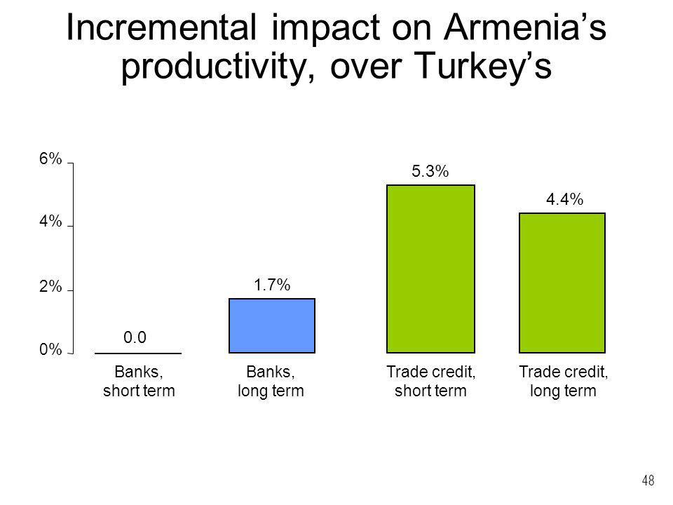 48 Incremental impact on Armenias productivity, over Turkeys 0% 2% 4% 6% Banks, short term Banks, long term Trade credit, short term Trade credit, lon