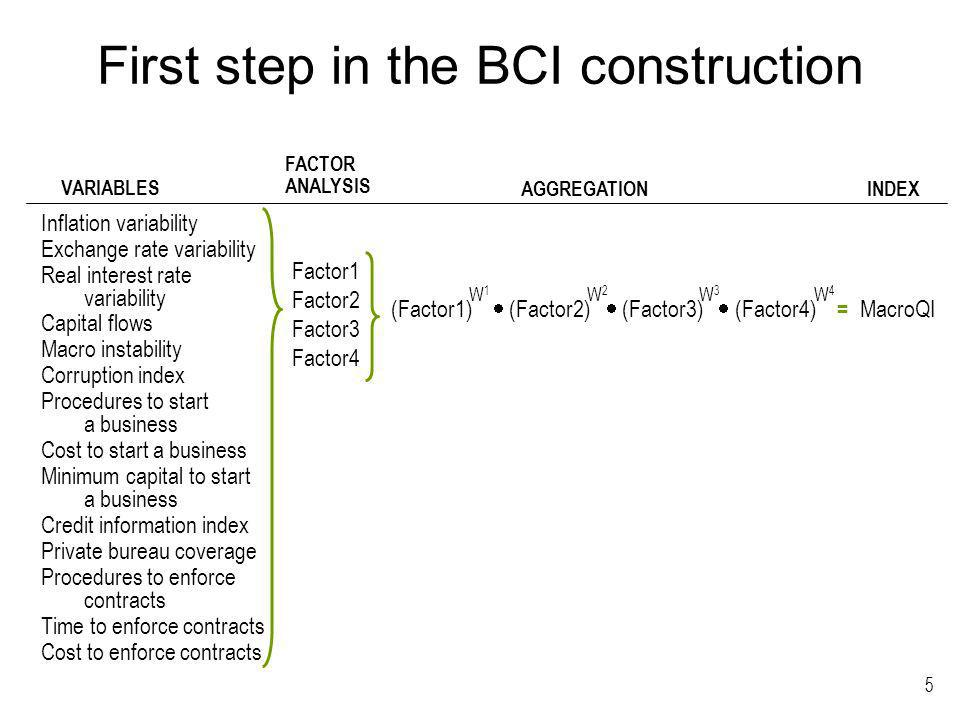 5 First step in the BCI construction Inflation variability Exchange rate variability Real interest rate variability Capital flows Macro instability Corruption index Procedures to start a business Cost to start a business Minimum capital to start a business Credit information index Private bureau coverage Procedures to enforce contracts Time to enforce contracts Cost to enforce contracts Factor1 Factor2 Factor3 Factor4 (Factor1) (Factor2) (Factor3) (Factor4) = MacroQI VARIABLES FACTOR ANALYSIS AGGREGATION INDEX W1W1 W2W2 W3W3 W4W4