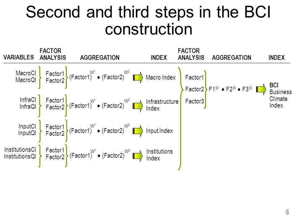 6 Second and third steps in the BCI construction MacroCI MacroQI InfraCI InfraQI InputCI InputQI InstitutionsCI InstitutionsQI Factor1 Factor2 VARIABLES FACTOR ANALYSIS AGGREGATION INDEX (Factor1) (Factor2) W1W1 W2W2 W1W1 W2W2 W1W1 W2W2 W1W1 W2W2 Macro Index Infrastructure Index Input Index Institutions Index Factor1 Factor2 Factor3 F1 W F2 W F3 W BCI Business Climate Index FACTOR ANALYSIS AGGREGATIONINDEX
