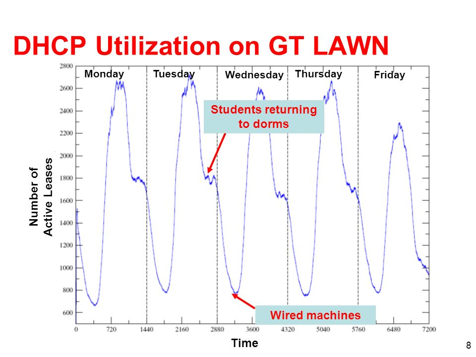 8 DHCP Utilization on GT LAWN Students returning to dorms Wired machines MondayTuesday Wednesday Thursday Friday Time Number of Active Leases