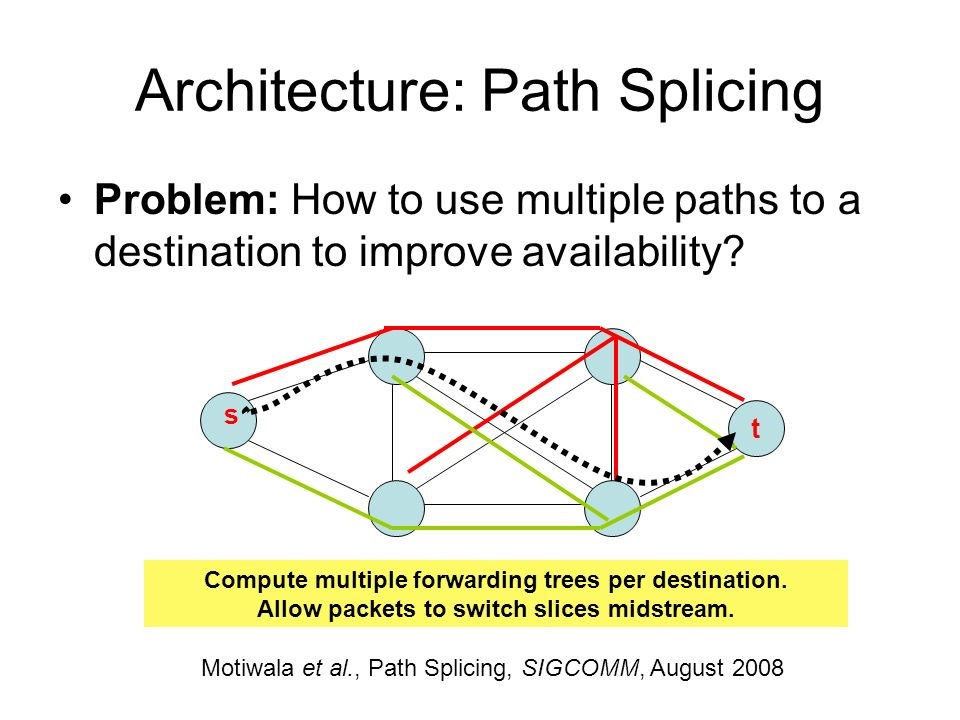 Architecture: Path Splicing Problem: How to use multiple paths to a destination to improve availability? t s Compute multiple forwarding trees per des