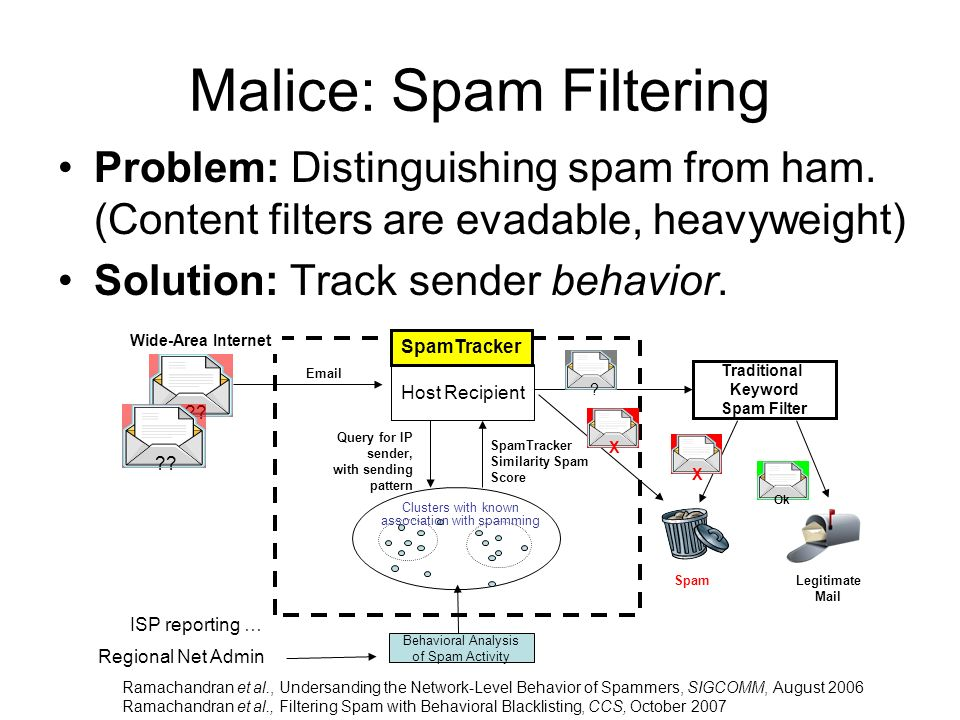 Malice: Spam Filtering Problem: Distinguishing spam from ham.