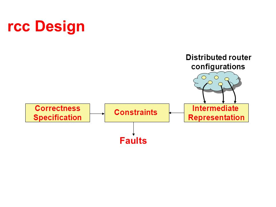 rcc Design Intermediate Representation Correctness Specification Constraints Faults Distributed router configurations