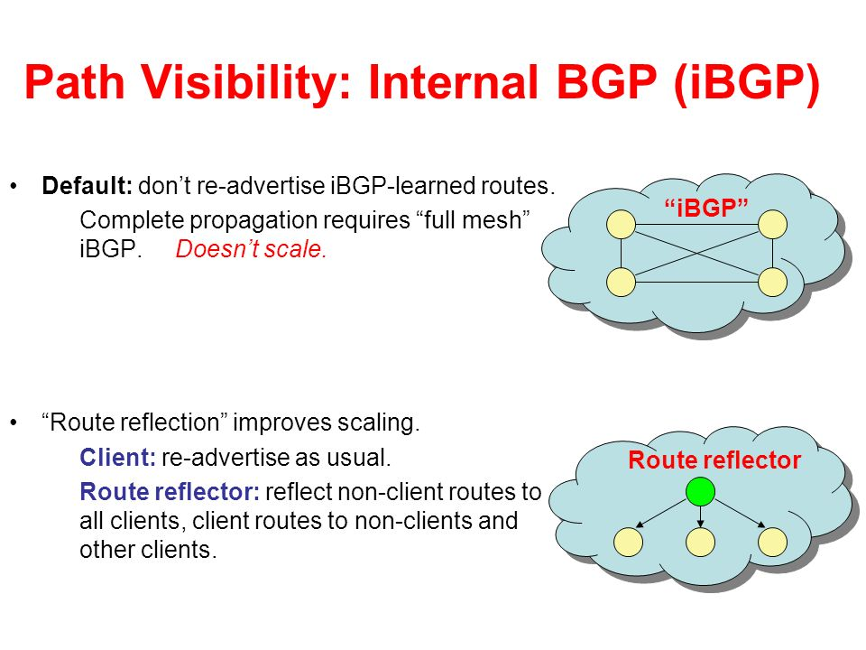 Path Visibility: Internal BGP (iBGP) Default: dont re-advertise iBGP-learned routes.