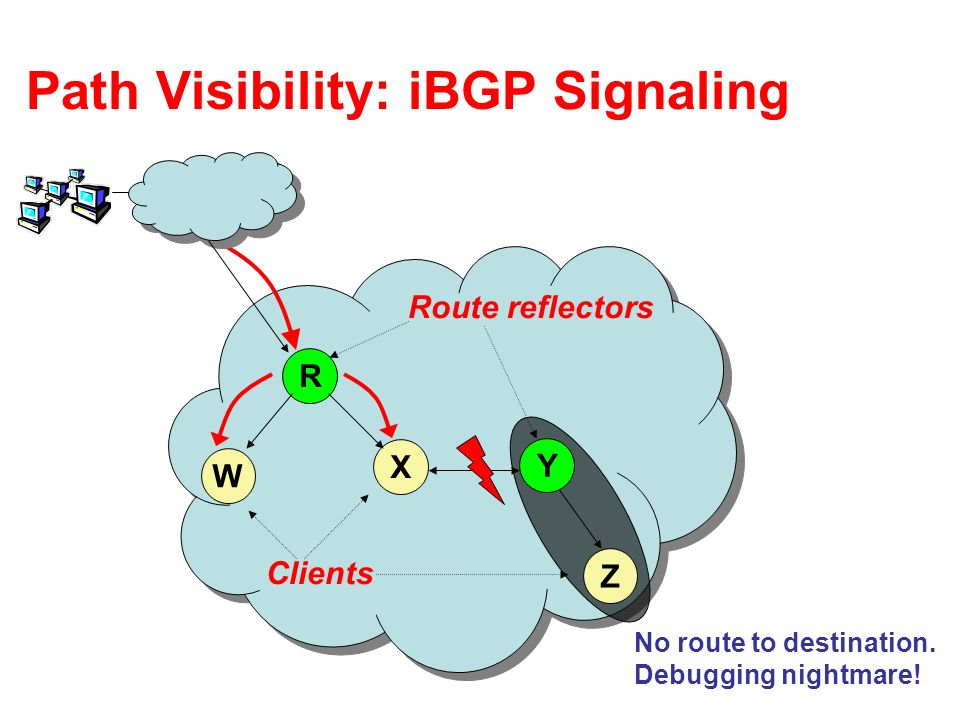 Path Visibility: iBGP Signaling R W X Z Y Route reflectors Clients No route to destination.