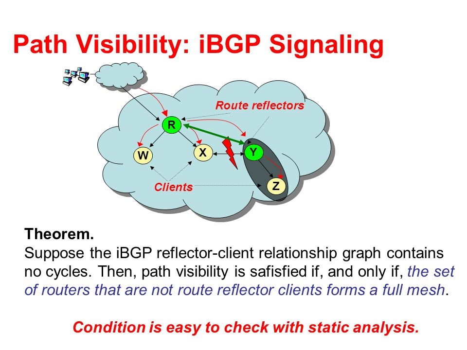 Path Visibility: iBGP Signaling R W X Z Route reflectors Clients Y Theorem. Suppose the iBGP reflector-client relationship graph contains no cycles. T