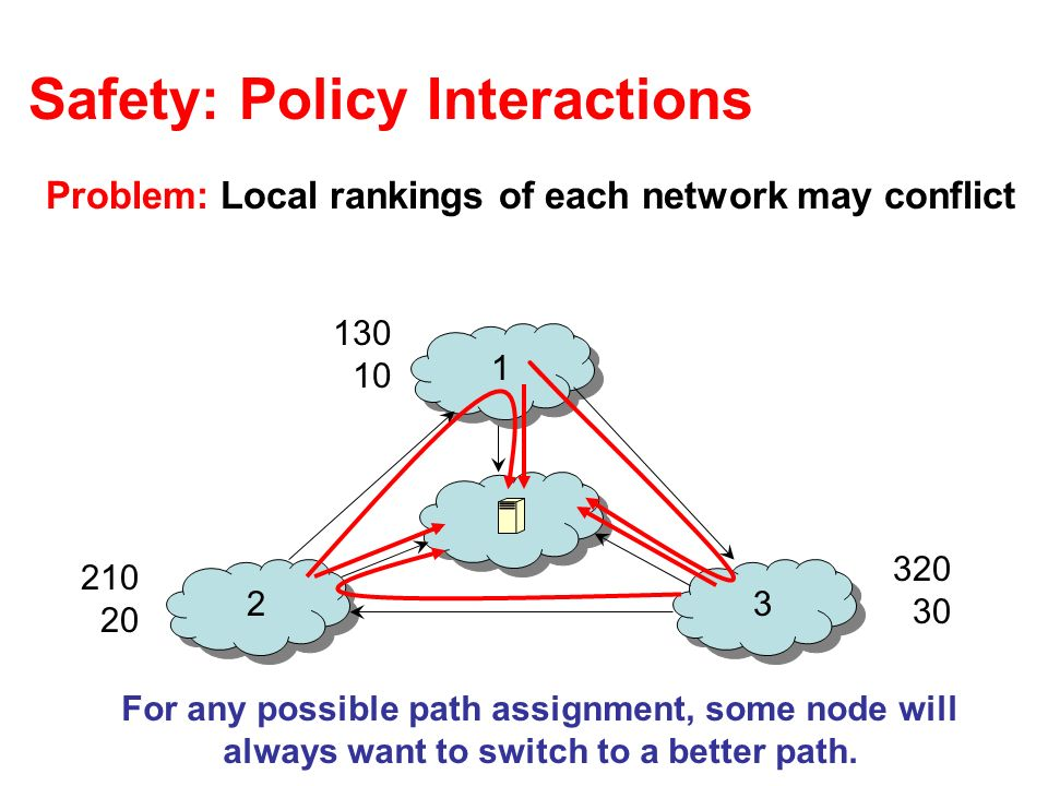 Safety: Policy Interactions Problem: Local rankings of each network may conflict 1 23 130 10 320 30 210 20 For any possible path assignment, some node