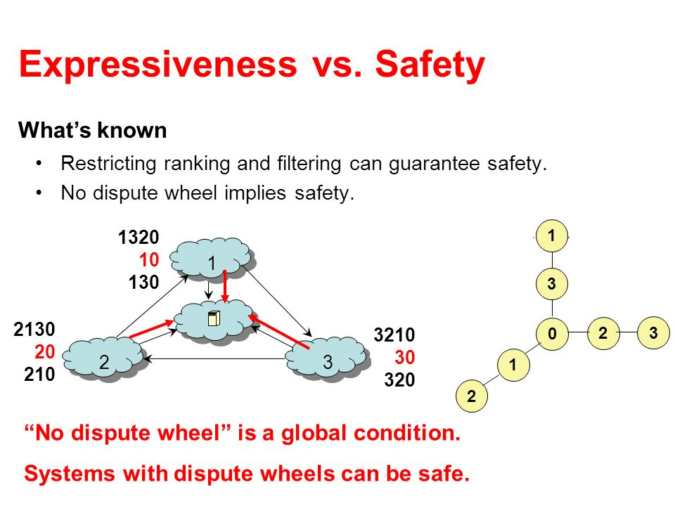 Expressiveness vs. Safety Restricting ranking and filtering can guarantee safety. No dispute wheel implies safety. Whats known 1 23 1 3 2 0 2 3 1 1320