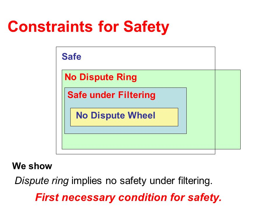 Constraints for Safety We show Dispute ring implies no safety under filtering. First necessary condition for safety. Safe No Dispute Ring Safe under F