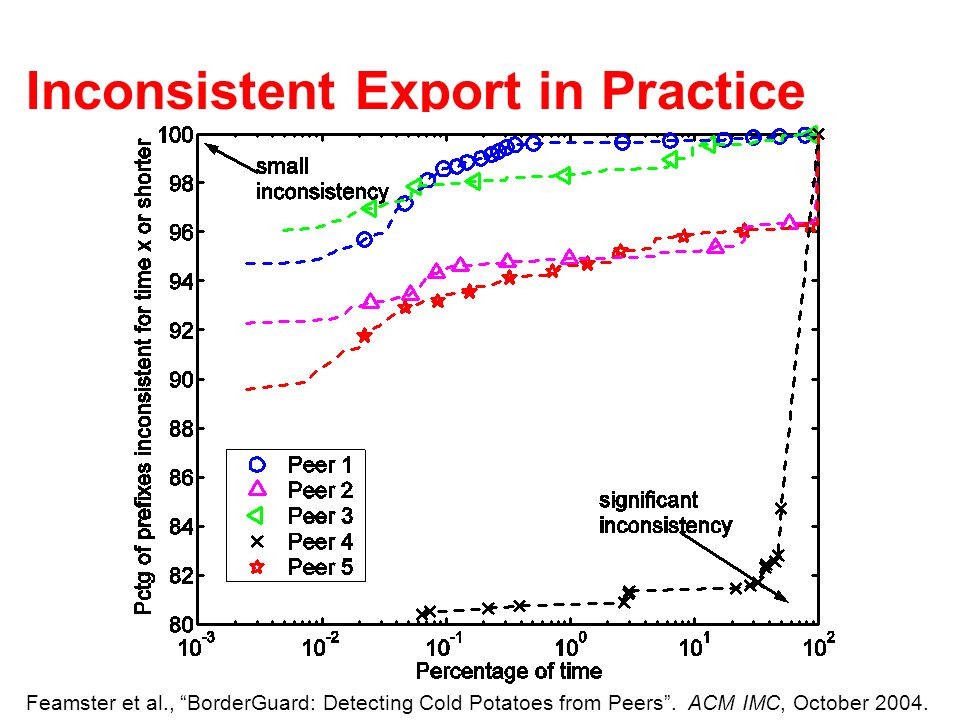 Inconsistent Export in Practice Feamster et al., BorderGuard: Detecting Cold Potatoes from Peers.