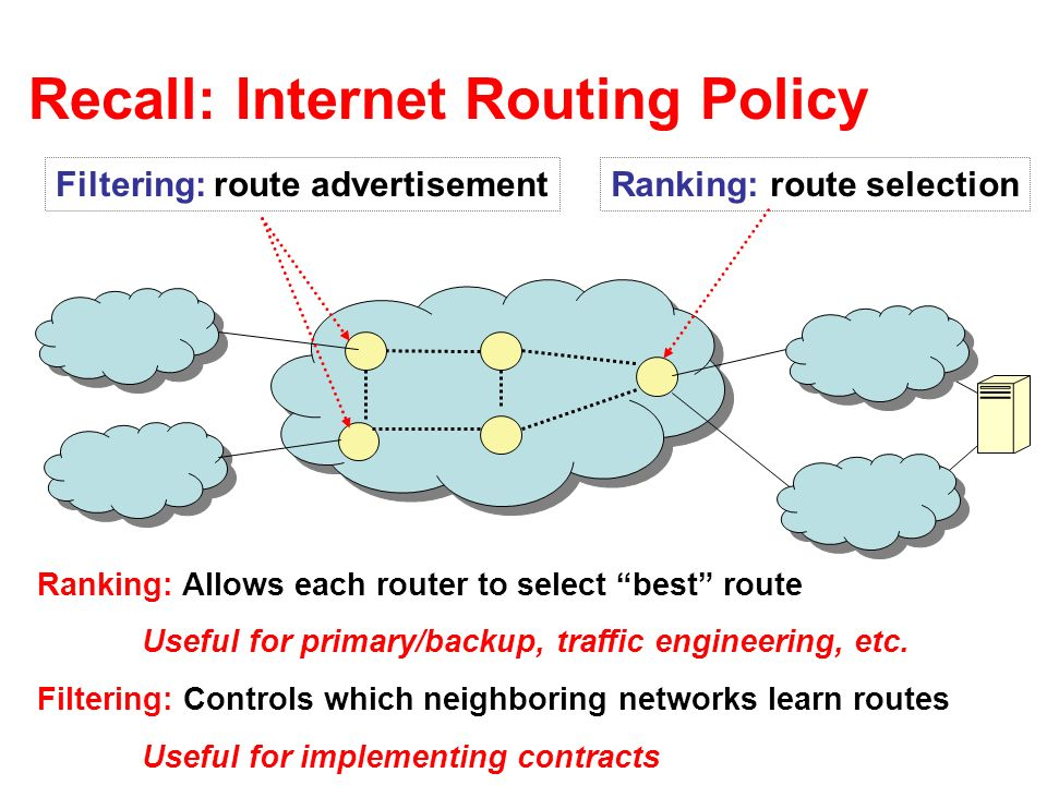 Recall: Internet Routing Policy Ranking: route selectionFiltering: route advertisement Ranking: Allows each router to select best route Useful for primary/backup, traffic engineering, etc.
