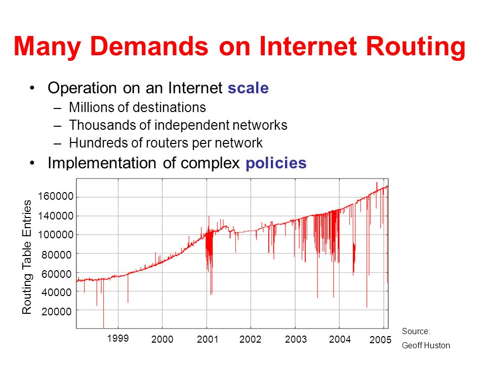 Many Demands on Internet Routing Operation on an Internet scale –Millions of destinations –Thousands of independent networks –Hundreds of routers per