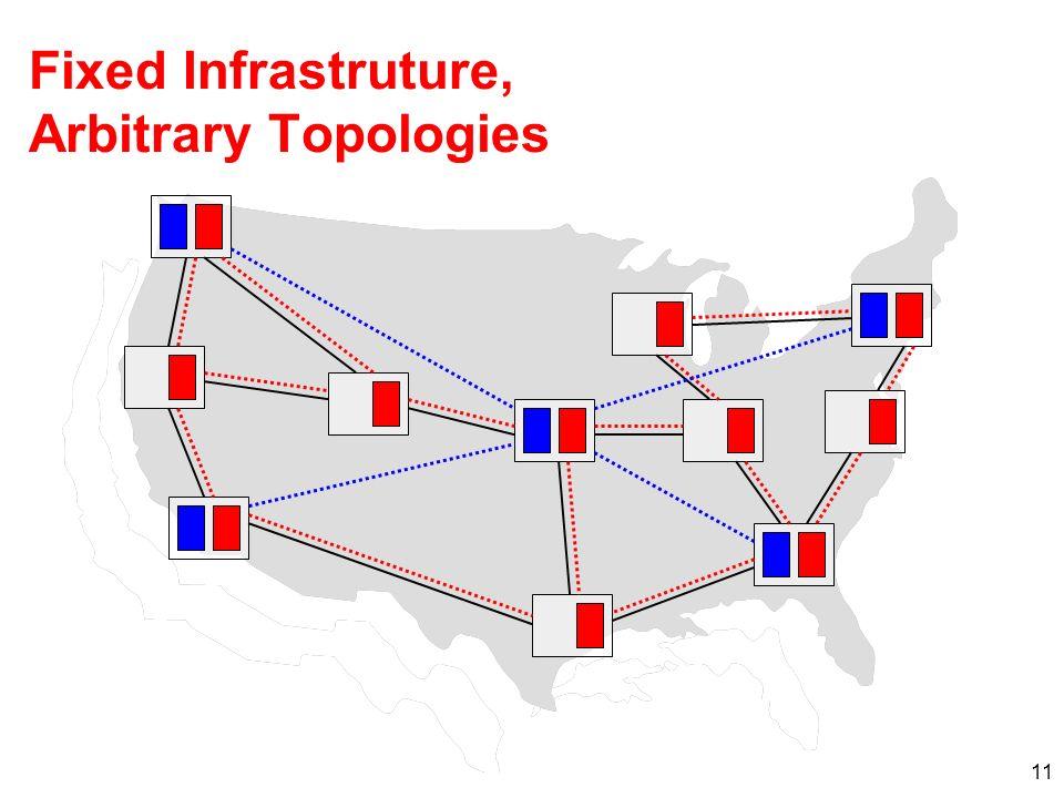 11 Fixed Infrastruture, Arbitrary Topologies