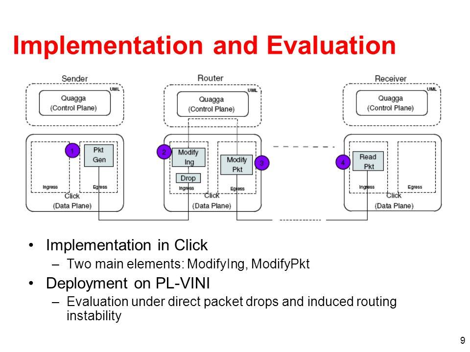 9 Implementation and Evaluation Implementation in Click –Two main elements: ModifyIng, ModifyPkt Deployment on PL-VINI –Evaluation under direct packet drops and induced routing instability