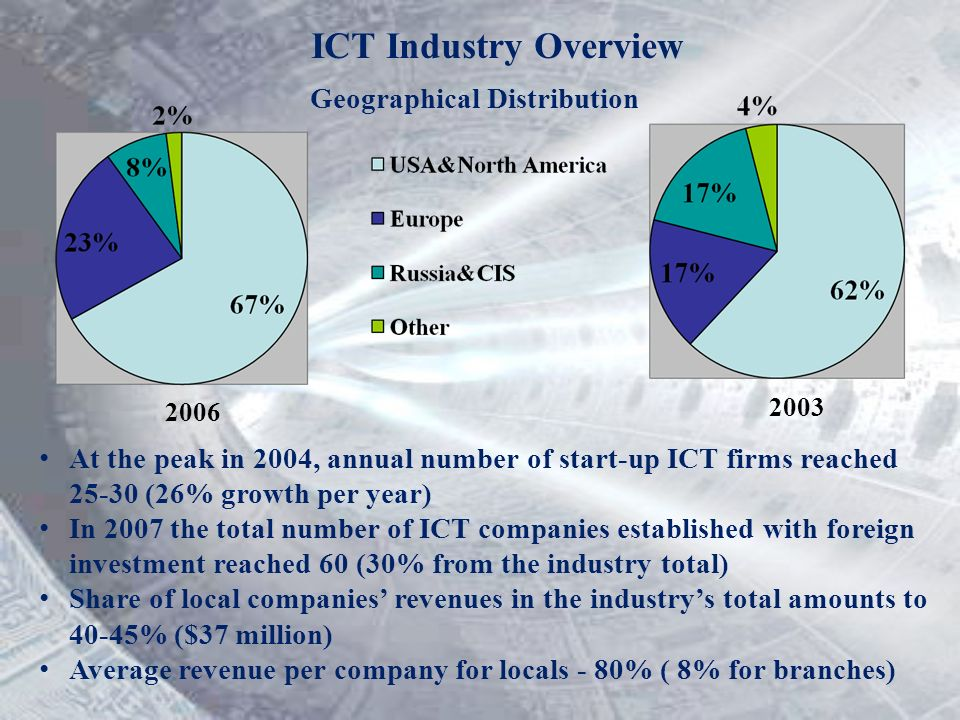 ICT Industry Overview Geographical Distribution At the peak in 2004, annual number of start-up ICT firms reached 25-30 (26% growth per year) In 2007 t