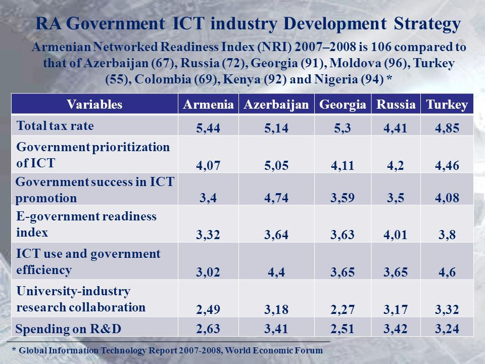 RA Government ICT industry Development Strategy Armenian Networked Readiness Index (NRI) 2007–2008 is 106 compared to that of Azerbaijan (67), Russia