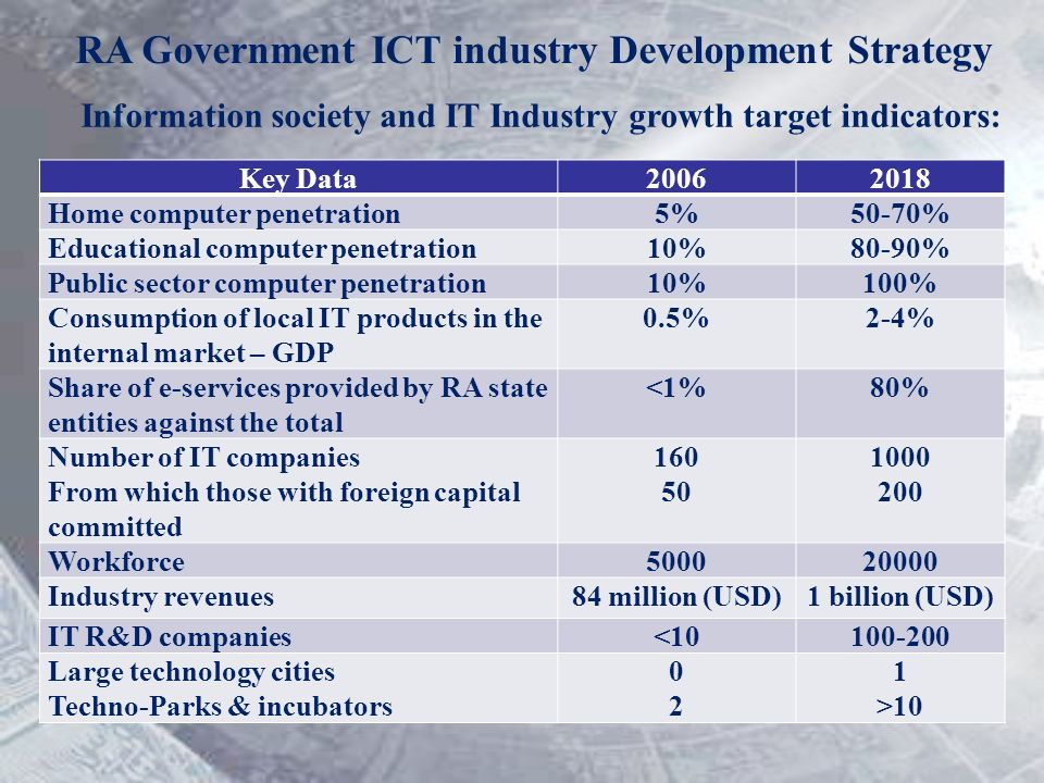 RA Government ICT industry Development Strategy Information society and IT Industry growth target indicators: Key Data20062018 Home computer penetration5%50-70% Educational computer penetration10%80-90% Public sector computer penetration10%100% Consumption of local IT products in the internal market – GDP 0.5%2-4% Share of e-services provided by RA state entities against the total <1%80% Number of IT companies From which those with foreign capital committed 160 50 1000 200 Workforce500020000 Industry revenues84 million (USD)1 billion (USD) IT R&D companies<10100-200 Large technology cities Techno-Parks & incubators 0202 1 >10