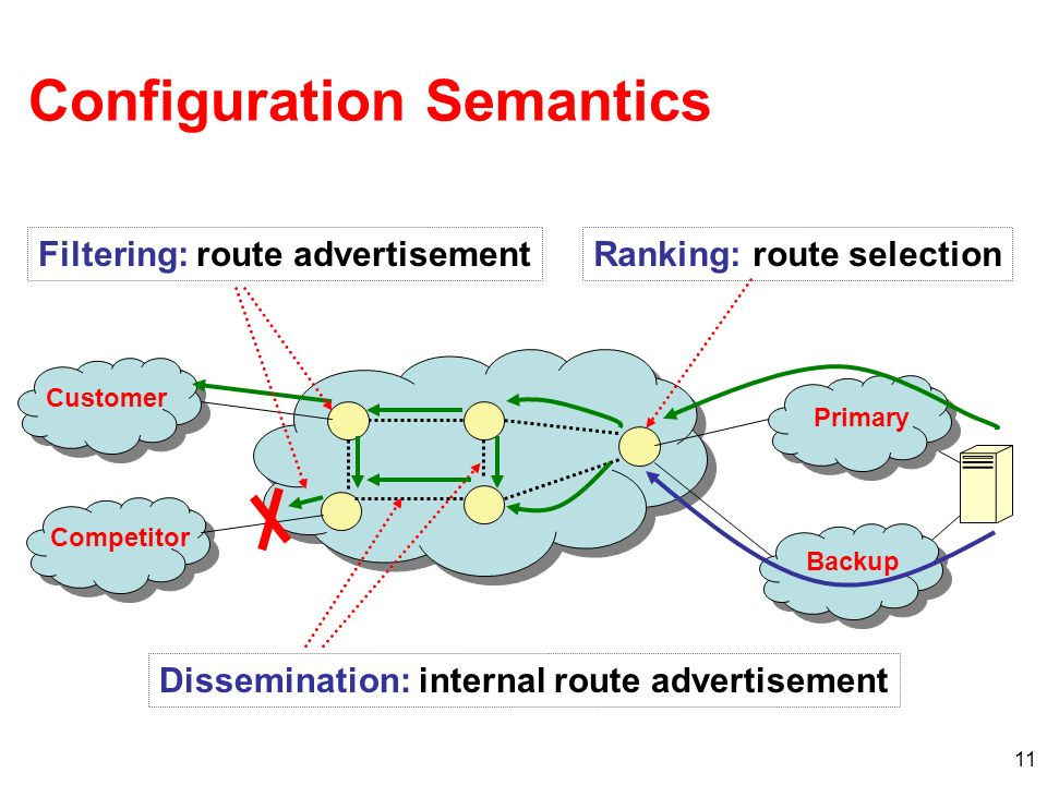 11 Configuration Semantics Ranking: route selection Dissemination: internal route advertisement Filtering: route advertisement Customer Competitor Primary Backup