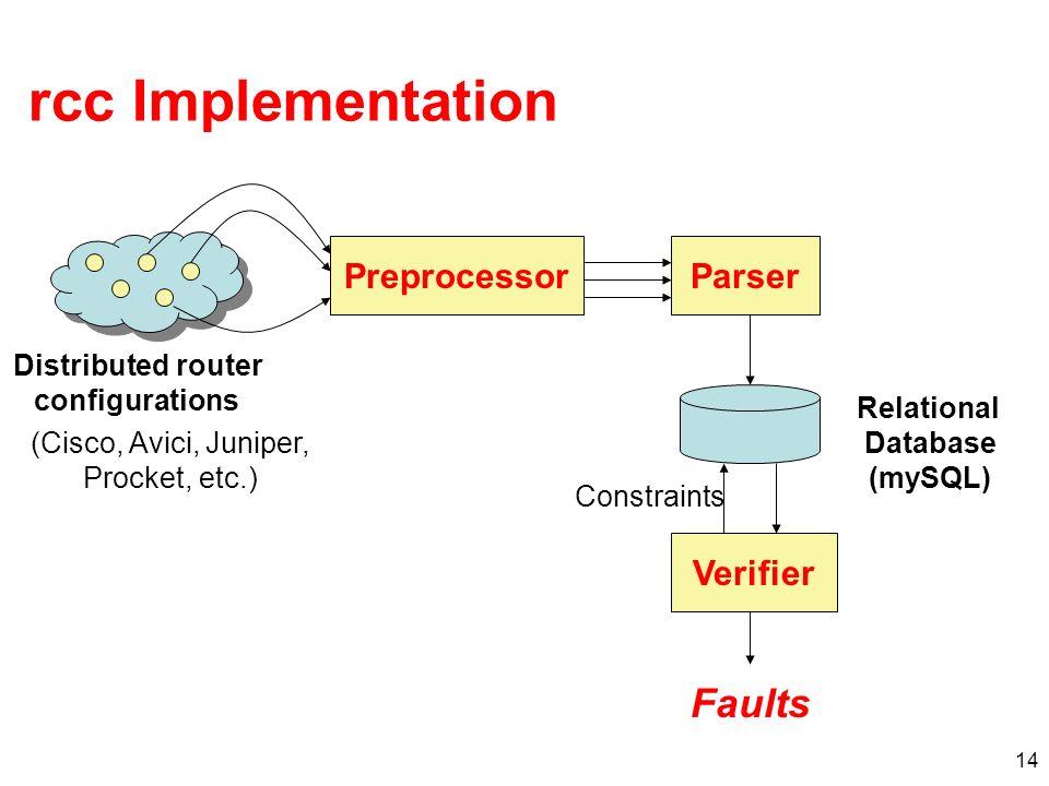 14 rcc Implementation PreprocessorParser Verifier Distributed router configurations Relational Database (mySQL) Constraints Faults (Cisco, Avici, Juniper, Procket, etc.)