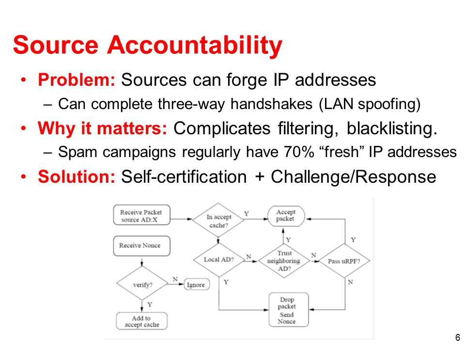 6 Source Accountability Problem: Sources can forge IP addresses –Can complete three-way handshakes (LAN spoofing) Why it matters: Complicates filtering, blacklisting.