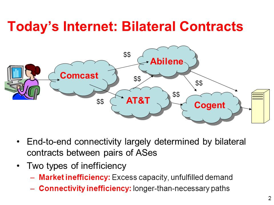 2 Todays Internet: Bilateral Contracts End-to-end connectivity largely determined by bilateral contracts between pairs of ASes Two types of inefficiency –Market inefficiency: Excess capacity, unfulfilled demand –Connectivity inefficiency: longer-than-necessary paths Comcast Abilene AT&T Cogent $$