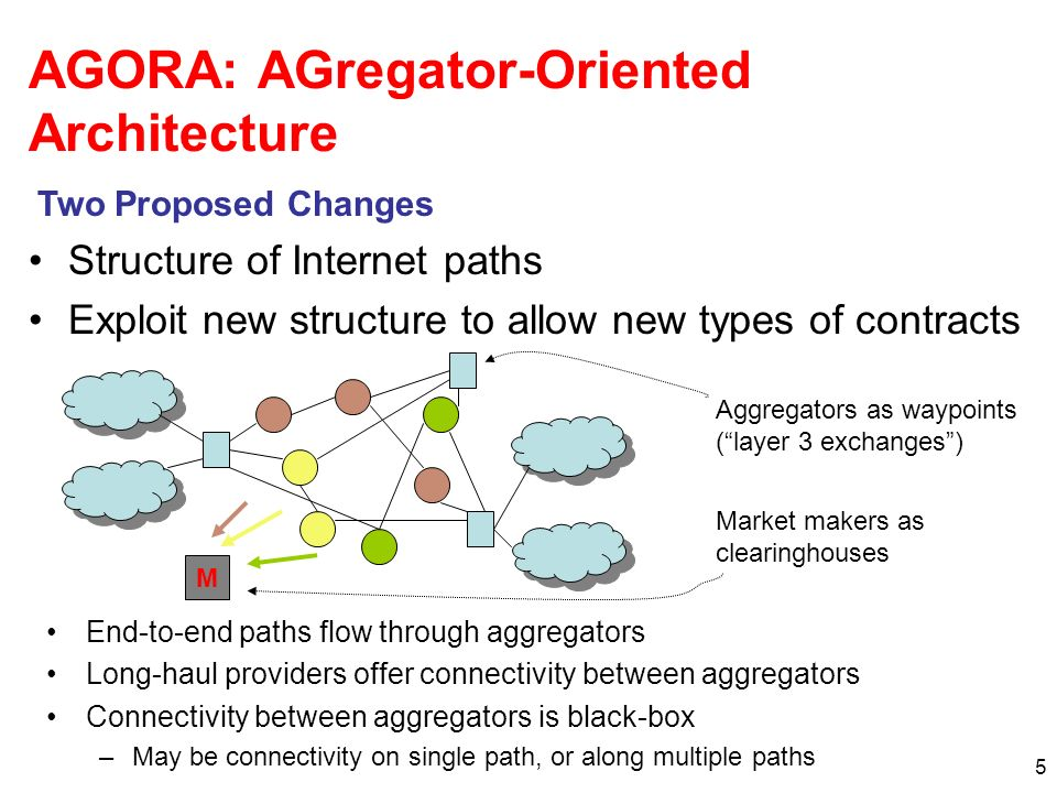 5 AGORA: AGregator-Oriented Architecture End-to-end paths flow through aggregators Long-haul providers offer connectivity between aggregators Connectivity between aggregators is black-box –May be connectivity on single path, or along multiple paths Structure of Internet paths Exploit new structure to allow new types of contracts Two Proposed Changes Aggregators as waypoints (layer 3 exchanges) Market makers as clearinghouses M