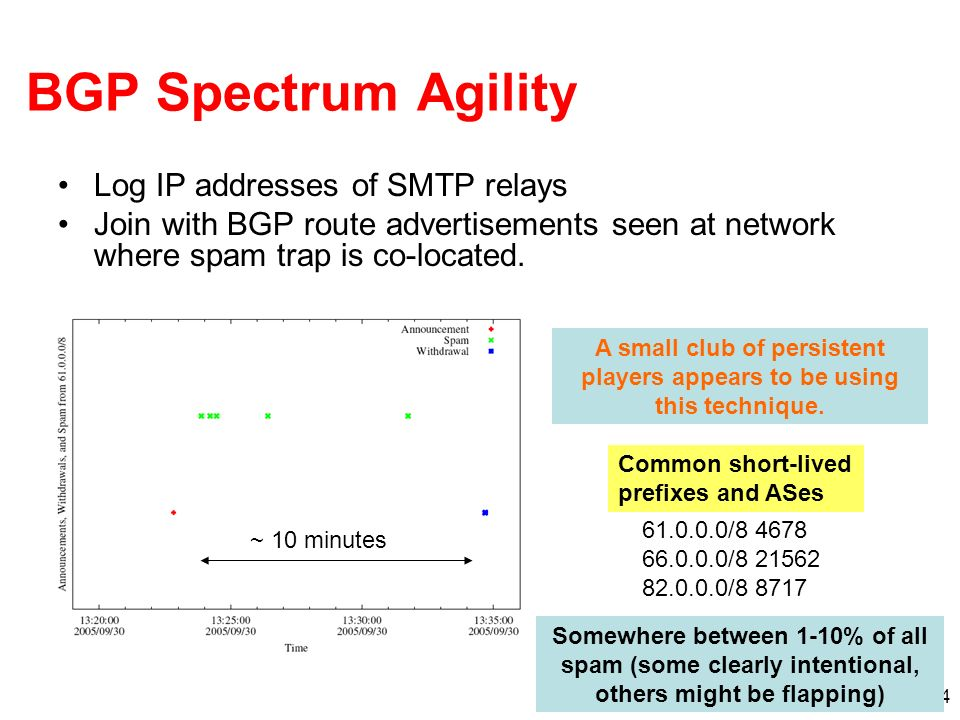 4 BGP Spectrum Agility Log IP addresses of SMTP relays Join with BGP route advertisements seen at network where spam trap is co-located.