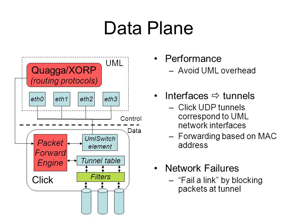 Data Plane Performance –Avoid UML overhead Interfaces tunnels –Click UDP tunnels correspond to UML network interfaces –Forwarding based on MAC address Network Failures –Fail a link by blocking packets at tunnel Quagga/XORP (routing protocols) UML eth1eth3eth2eth0 Click Packet Forward Engine Control Data UmlSwitch element Tunnel table Filters