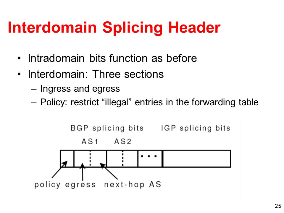 25 Interdomain Splicing Header Intradomain bits function as before Interdomain: Three sections –Ingress and egress –Policy: restrict illegal entries in the forwarding table