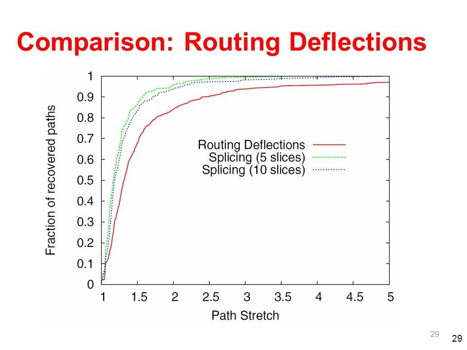 29 Comparison: Routing Deflections 29