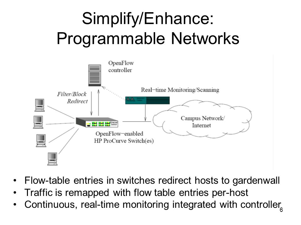 6 Simplify/Enhance: Programmable Networks Flow-table entries in switches redirect hosts to gardenwall Traffic is remapped with flow table entries per-