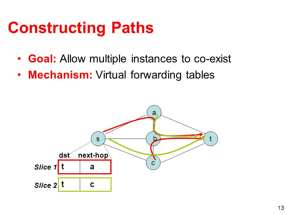 13 Constructing Paths Goal: Allow multiple instances to co-exist Mechanism: Virtual forwarding tables a t c s b t a t c Slice 1 Slice 2 dstnext-hop