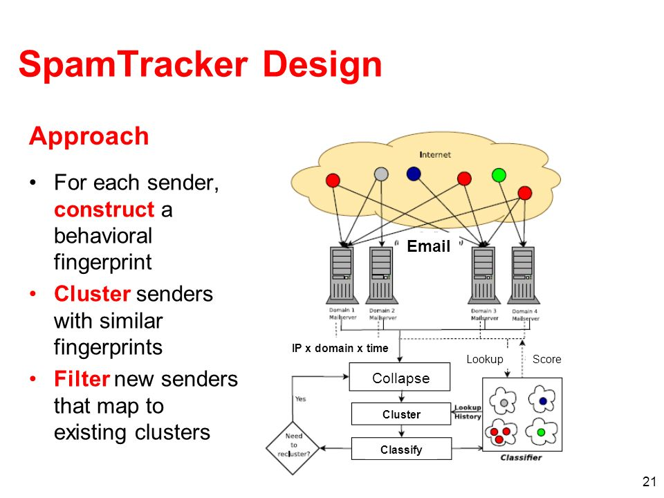 21 SpamTracker Design For each sender, construct a behavioral fingerprint Cluster senders with similar fingerprints Filter new senders that map to existing clusters Approach  Cluster Classify IP x domain x time Collapse LookupScore