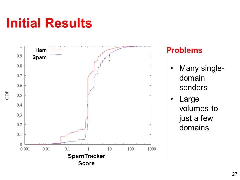 27 Initial Results Many single- domain senders Large volumes to just a few domains SpamTracker Score Ham Spam Problems
