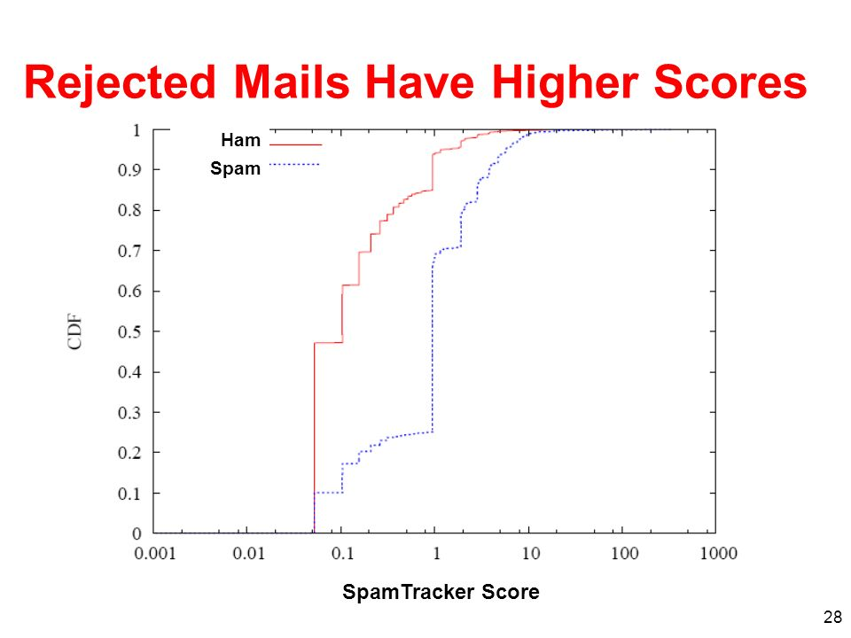 28 Rejected Mails Have Higher Scores Ham Spam SpamTracker Score
